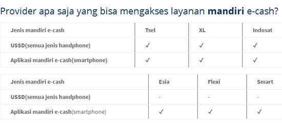 Tidak Bisa Daftar Line Pay E-Cash atau Mandiri E-Cash Pakai 3, Mungkin Ini Penyebabnya