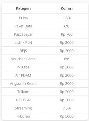 Image Result For Peluang Jualan Pulsa